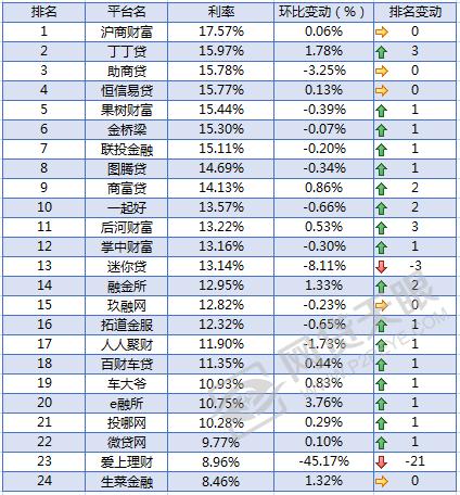 部分重要车贷平台综合利率排名(2016/7/1-7/31)