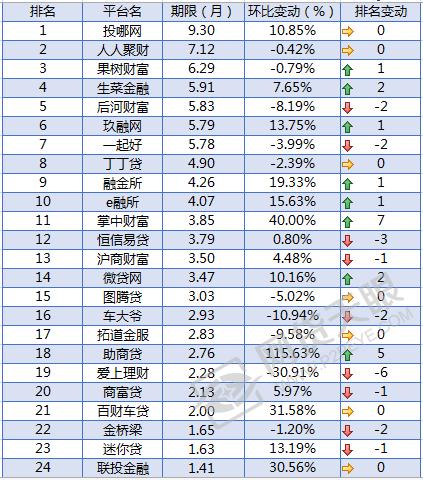 部分重要车贷平台期限排名(2016/7/1-7/31)