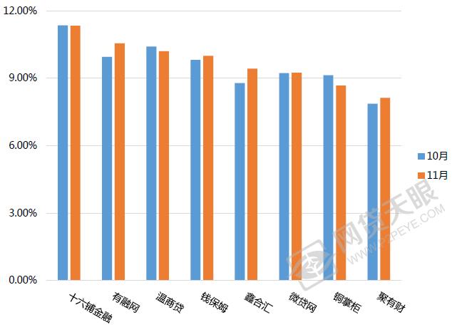 �D6 2016年10&11月重�c�O�y平�_的平均利率�Ρ�