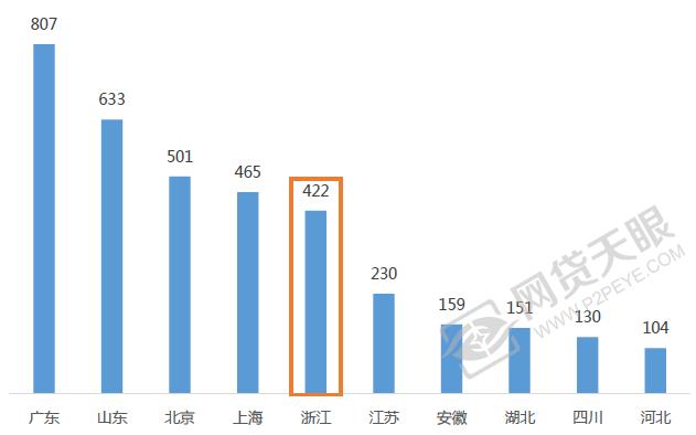 �D1 全��平�_地域分布(前10大省份)
