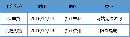 11月浙江�W�J�蟾妫撼山活~激增33�|,同比增�L近一倍