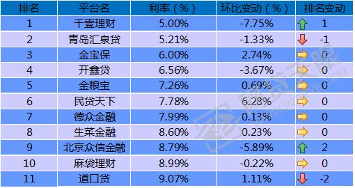 部分国资背景平台收益率变动情况(单位:%)