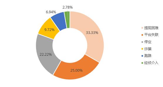 5月网贷行业报告