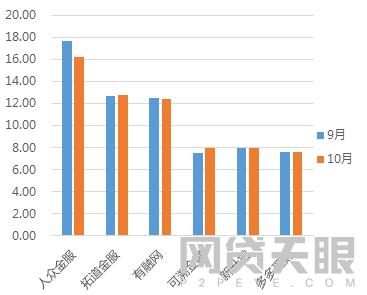 10月浙江网贷报告:交易市场活跃,成交额、贷款余额双增14
