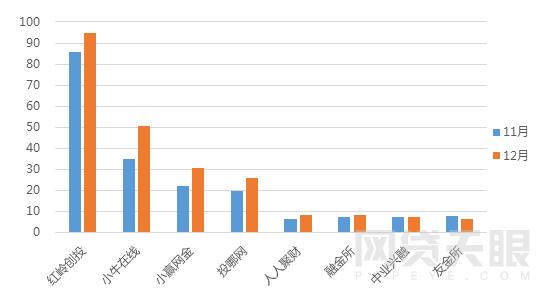 11月&12月重点监测平台成交额对比