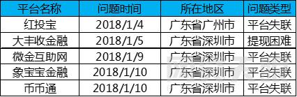 1月广东网贷报告:备案考核期,成交额回落4