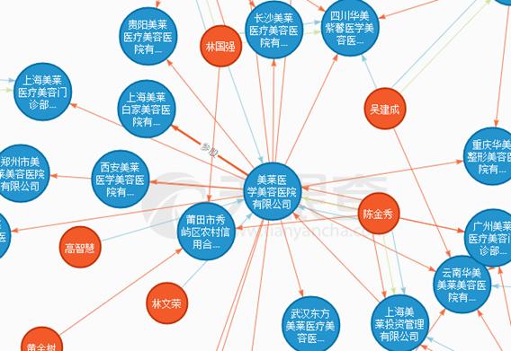 医购贷--莆田系的互联网金融:杀入医美分期领域 网贷平台面临整改