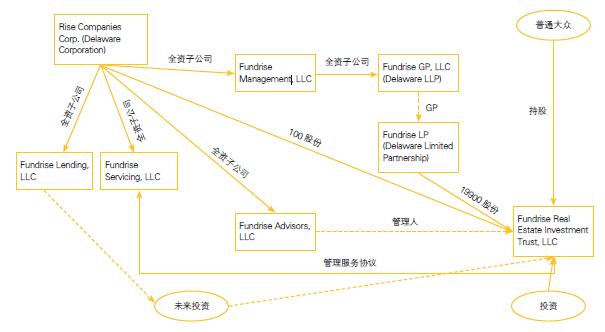 图1:Fundrise房地产投资信托w88981优德游戏下载结构